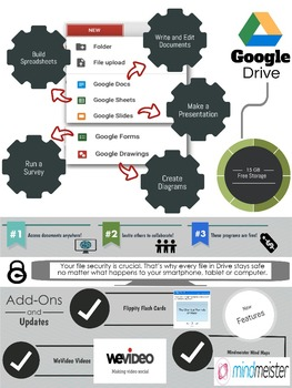 Google Drive Infographic
