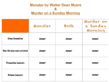 Google Drive: Murder on a Sunday Morning Guide (Monster Walter Dean Myers)