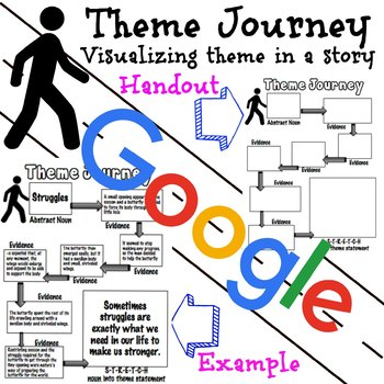 Google Drive: Theme Journey Visualizing Theme in a Story