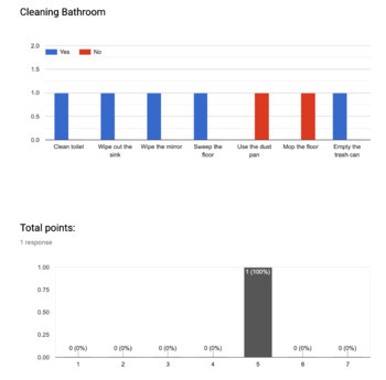 Google Forms Rubric for Data Collection: Cleaning the Bathroom