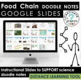 Google Slides Add-On for Food Chain Doodle Notes