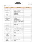 Gooney Bird Greene Chronological Vocabulary List for TESOL (and ELA?)