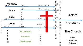 Gospel Acts Timeline