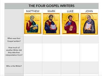 Gospel Writers