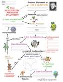 Got Science? The scientific method
