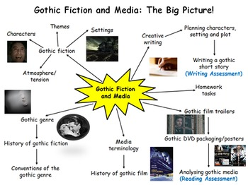 Gothic Fiction and Media 9 Week Unit - 27 Lessons, PPT, Resources, Homework!