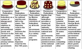 Government - Cake Federalism - Bill Burton