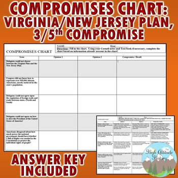 """Virginia Plan, New Jersey Plan, 3/5th Compromise """"Compromises Chart"""" (Government"""