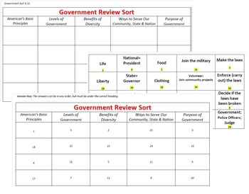 Government Concepts Review Sort - VA History SOL 3.10