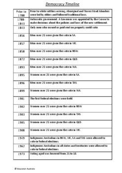 Government - Democracy Timeline - Australian History