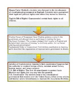 Government Documents Flow Chart