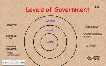 Government/ Elected Officials SmartBoard Activity