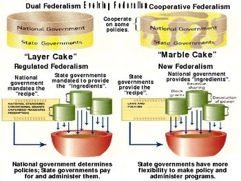 Government - Federalism