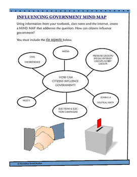 Government Mind Map Activity
