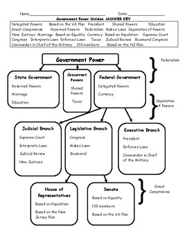 Government Power Graphic Organizer: Federalism, 3 Branches and G. Compromise