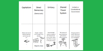 Government Types Foldable