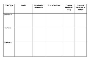 Government Types Graphic Organizer