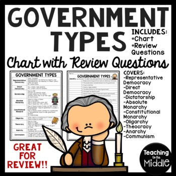 government types review chart questions worksheet politics tpt. Black Bedroom Furniture Sets. Home Design Ideas