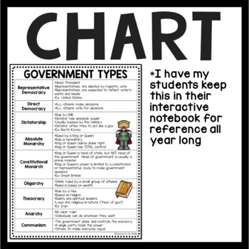 It is a graphic of Unforgettable Types of Government Worksheets Printable