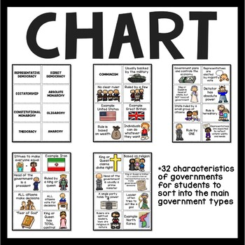 Types sorting activity worksheet, Dictatorship, Theocracy, etc.