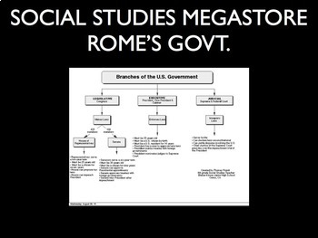 Government of Rome Organizational Chart