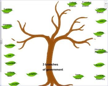 Government tree