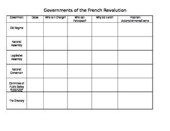 Governments of the French Revolution Chart