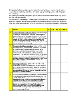 Gr. 5 Core French (Ontario, Canada) - Curriculum Expectations Checklist