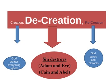 Gr 9 Religion - DE-Creation (from Creation, DeCreation, ReCreation themed unit)