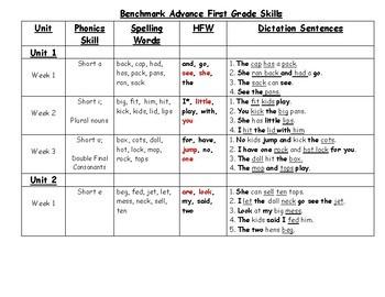 Benchmark Advance Grade 1 Skills list with dictation sentences