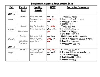 Benchmark Advance Grade 1 Skills list with dictation sentences