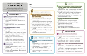 Grade 1 Common Core Math Standards Posters ~ CCSS Overview & Checklists