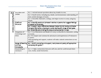 Grade 1 ELA Common Core Planning Checklist