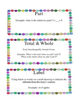 Grade 1 Math Module 1 Vocabulary Cards
