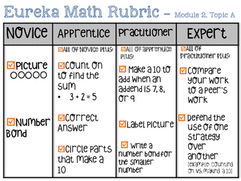 Grade 1 Module 2 Topic A rubric