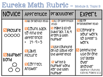 Grade 1 Module 2 Topic B rubric