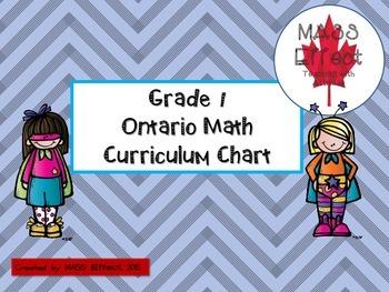 Grade 1 Ontario Math Curriculum Chart