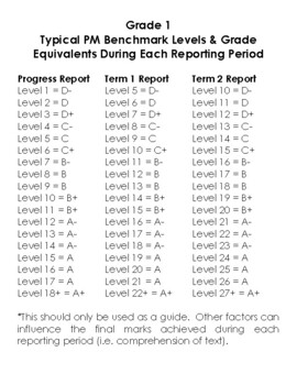 Grade One PM Benchmark Level Reporting Equivalents