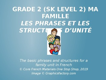Grade 1 (SK Level 1) Core French Body Part Unit Phrases & Structures