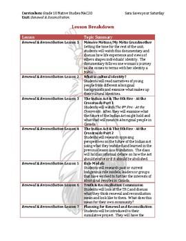 Grade 10 - NAC 20 Reconciliation and Renewal Unit Plan
