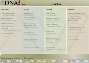 Grade 11 and 12 Biology- DNA Timeline Homework/Assignment