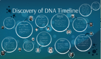 Grade 11 and 12 Biology- DNA Timeline Homework/Assignment