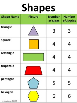 Geometry Grade 2 - Anchor Charts, Classwork, Homework, Shape Sorting Cards, Test