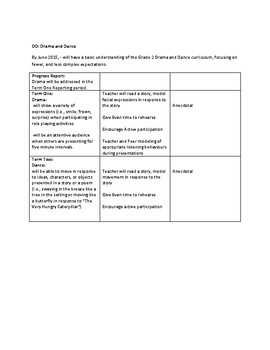 Grade 2 IEP Expectations for Health, Science, Social Studies, Art