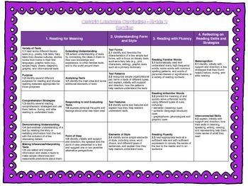 Grade 2 Ontario Curriculum Standards