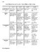 Grade 2: Patterning & Place Value FSL Summative