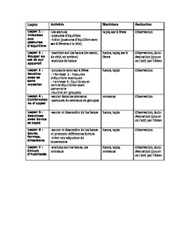 Grade 2 Phys Ed Unit plans en francais
