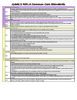 Grade 2 RELA Common Core Standards