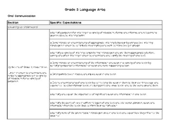 Grade 3 Canadian Expectations in Checklist Format