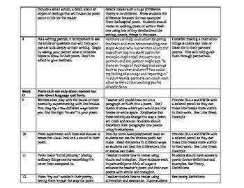 Grade 3 Common Core Aligned Poetry Unit
